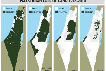Israel land progression